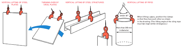Example of use Vertical lifting clamp (SVC-H)
